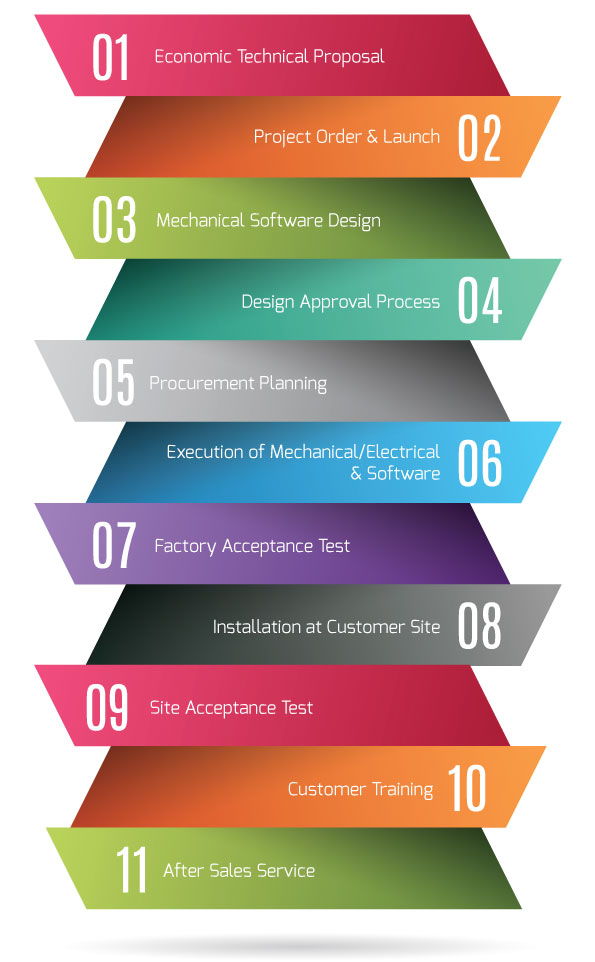 Factory Automation solutions coimbatore